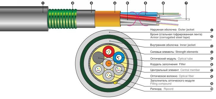 волоконно оптический кабель разрез